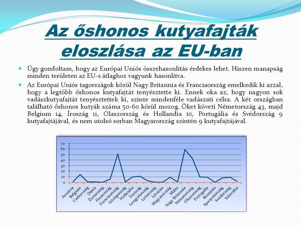 Az őshonos kutyafajták eloszlása az EU-ban