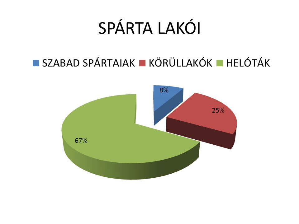 SPÁRTA LAKÓI