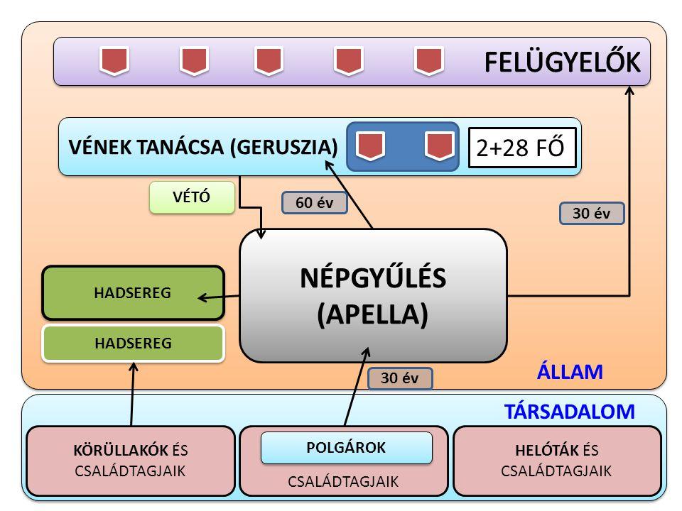 FELÜGYELŐK NÉPGYŰLÉS (APELLA) 2+28 FŐ VÉNEK TANÁCSA (GERUSZIA) ÁLLAM