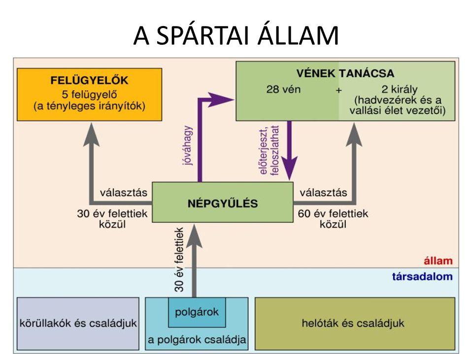 A SPÁRTAI ÁLLAM