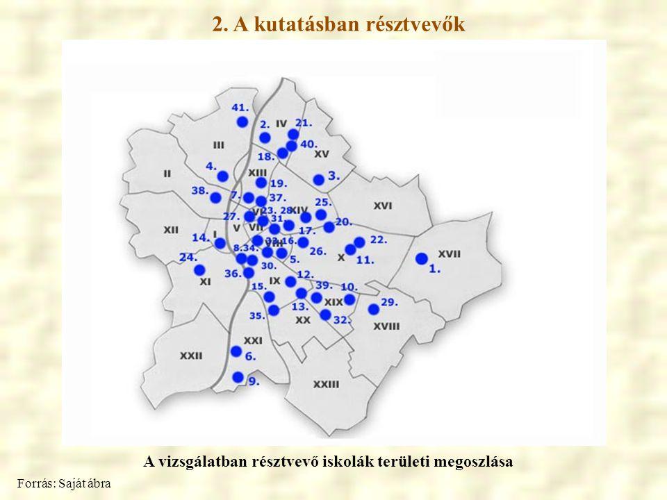 2. A kutatásban résztvevők