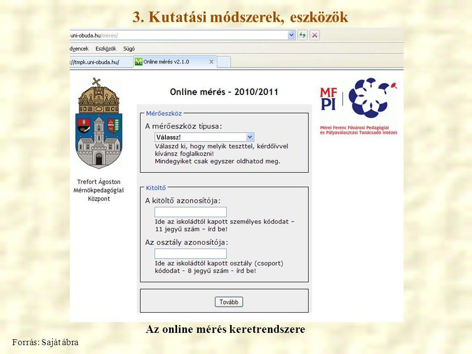 3. Kutatási módszerek, eszközök Az online mérés keretrendszere