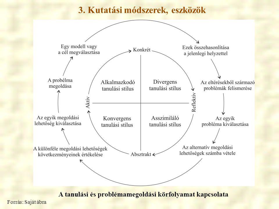 3. Kutatási módszerek, eszközök