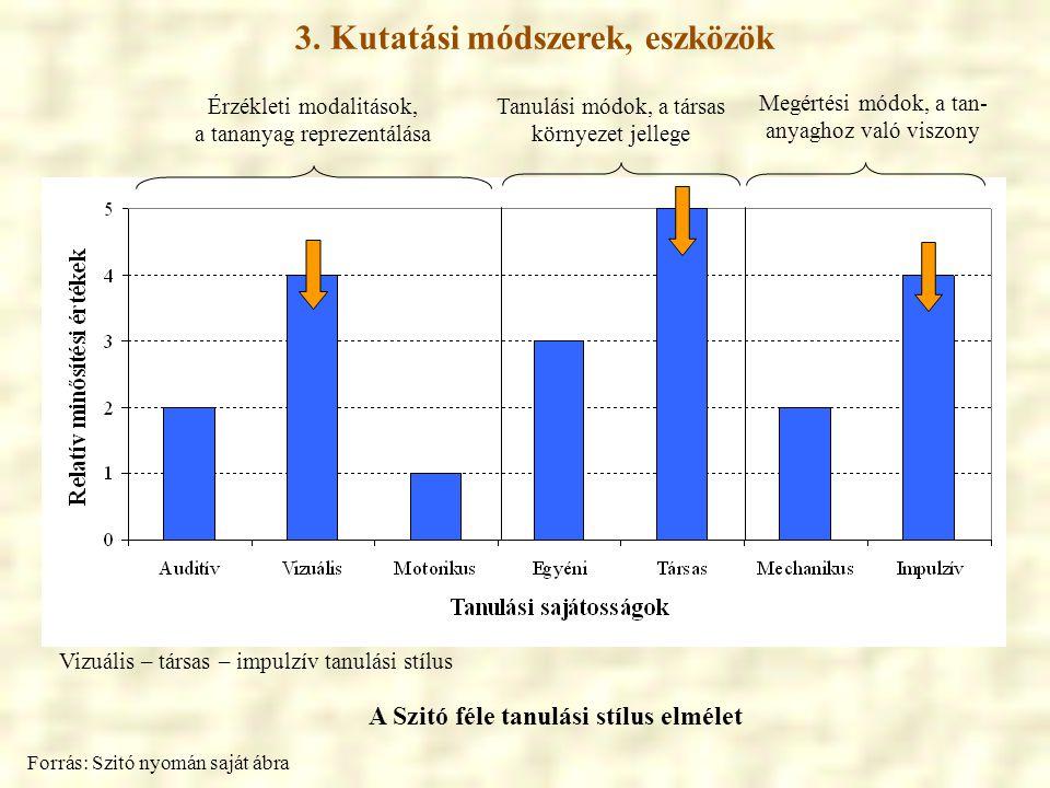 3. Kutatási módszerek, eszközök A Szitó féle tanulási stílus elmélet