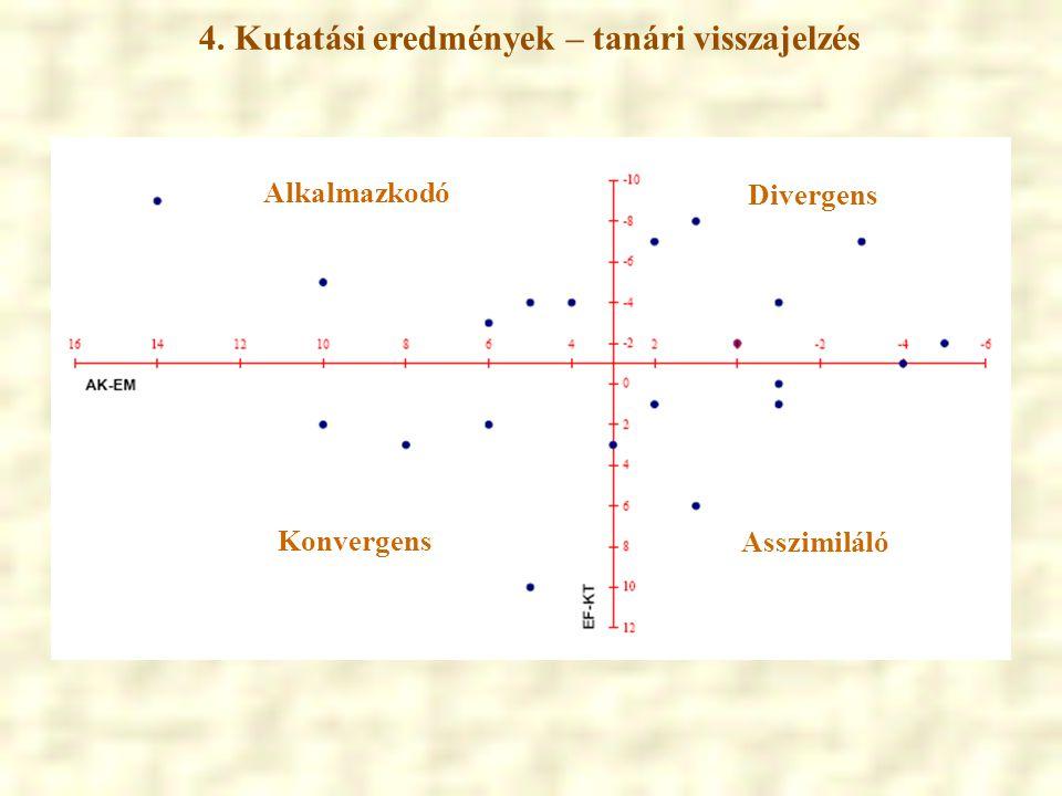 4. Kutatási eredmények – tanári visszajelzés