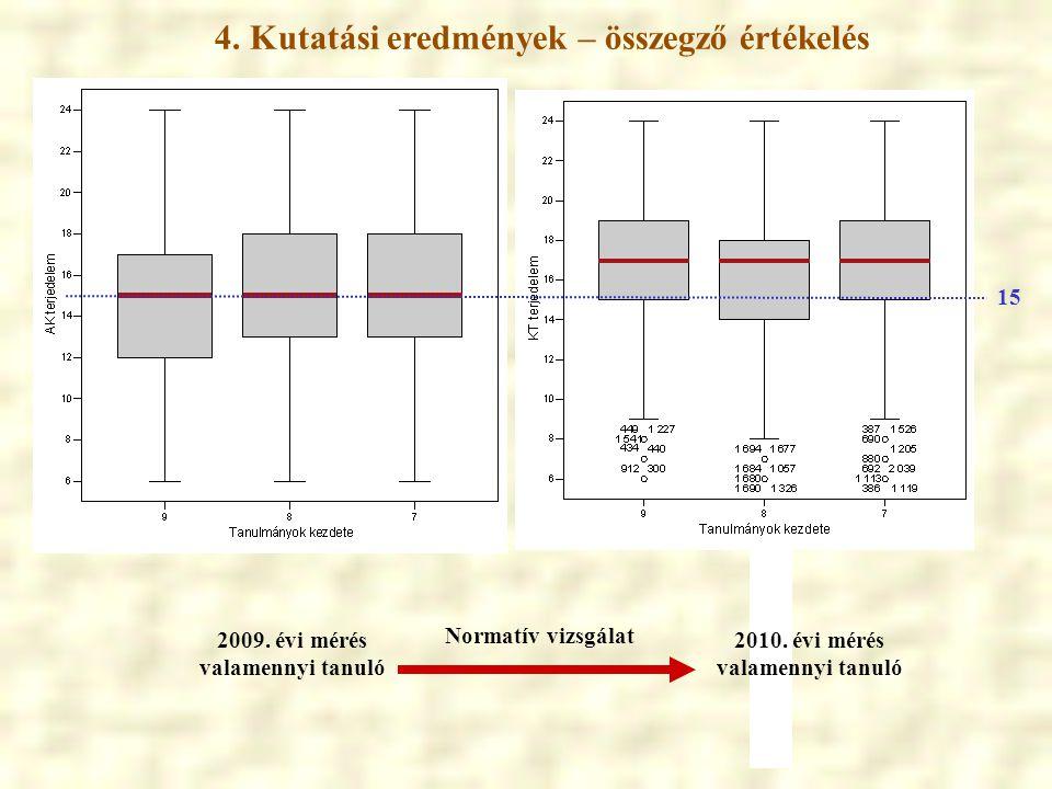 4. Kutatási eredmények – összegző értékelés