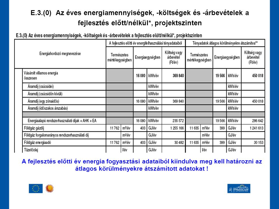 E.3.(0) Az éves energiamennyiségek, -költségek és -árbevételek a fejlesztés előtt/nélkül*, projektszinten