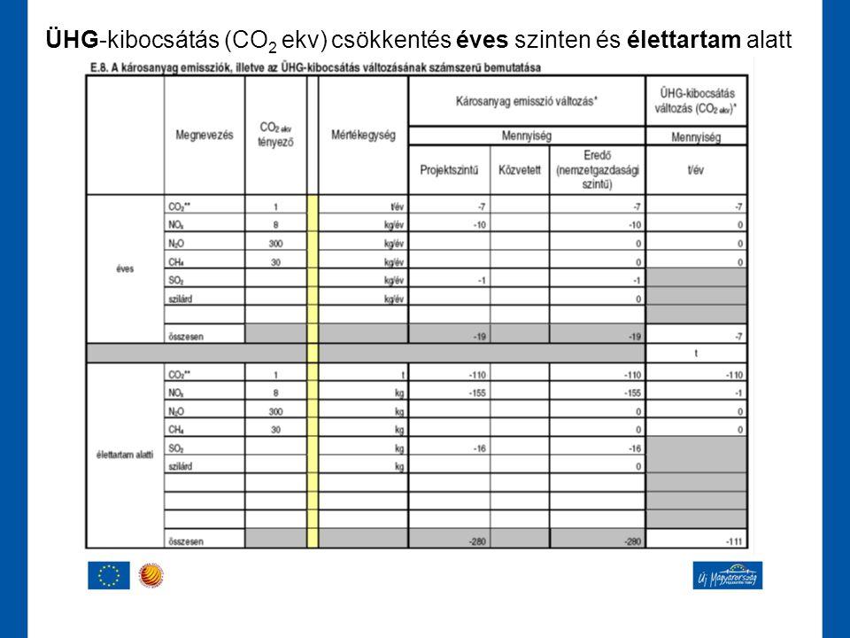 ÜHG-kibocsátás (CO2 ekv) csökkentés éves szinten és élettartam alatt