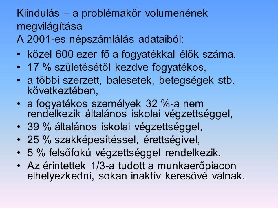 Kiindulás – a problémakör volumenének megvilágítása A 2001-es népszámlálás adataiból: