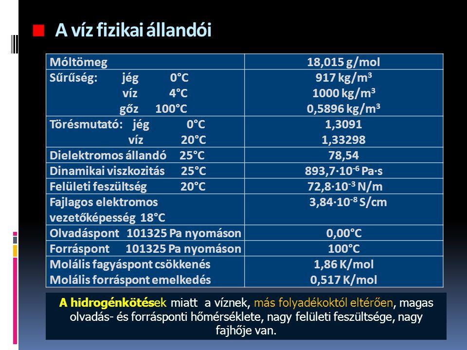 A víz fizikai állandói Móltömeg 18,015 g/mol Sűrűség: jég 0°C víz 4°C