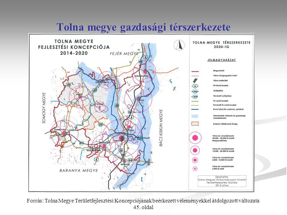 Tolna megye gazdasági térszerkezete