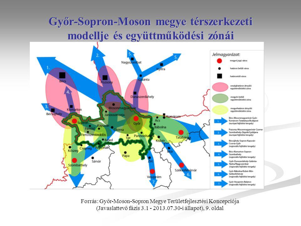 Győr-Sopron-Moson megye térszerkezeti modellje és együttműködési zónái