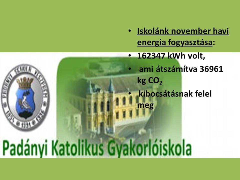 Iskolánk november havi energia fogyasztása:
