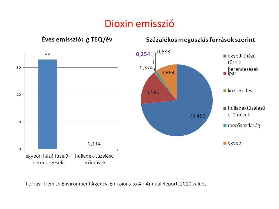 Dioxin emisszió Forrás: Flemish Environment Agency, Emissions to Air Annual Report, 2010 values