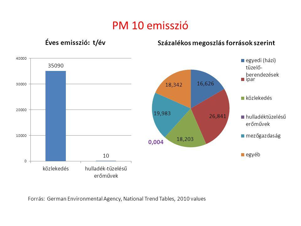 PM 10 emisszió Forrás: German Environmental Agency, National Trend Tables, 2010 values