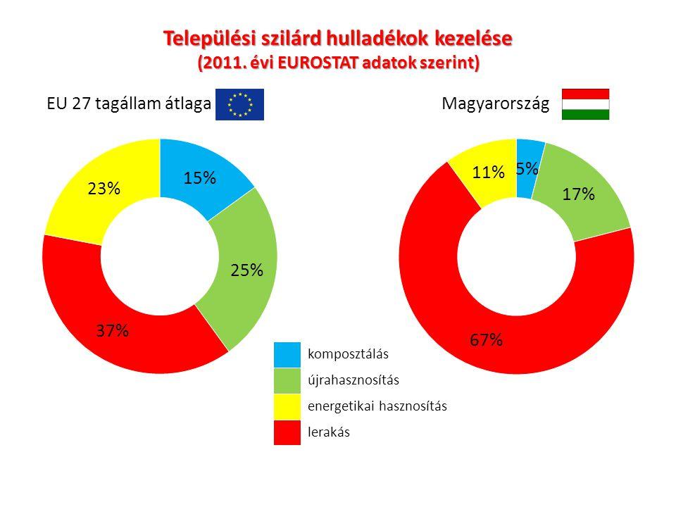 Települési szilárd hulladékok kezelése (2011