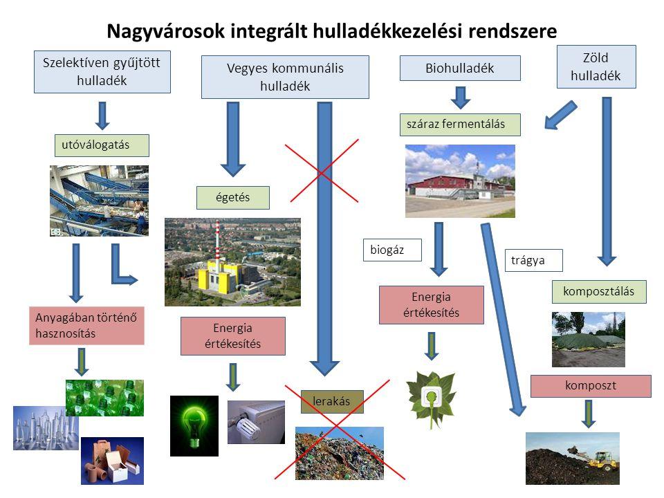 Nagyvárosok integrált hulladékkezelési rendszere