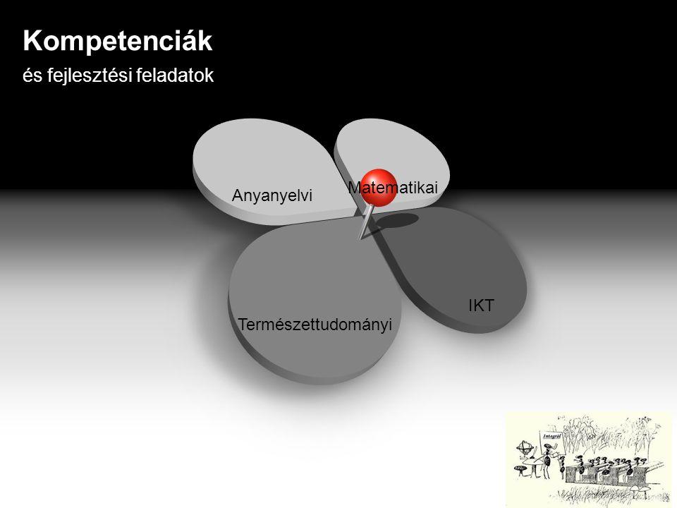 Kompetenciák és fejlesztési feladatok Matematikai Anyanyelvi IKT