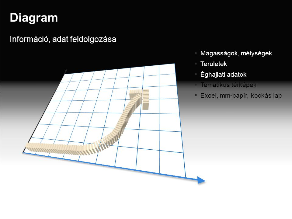 Diagram Információ, adat feldolgozása Magasságok, mélységek Területek