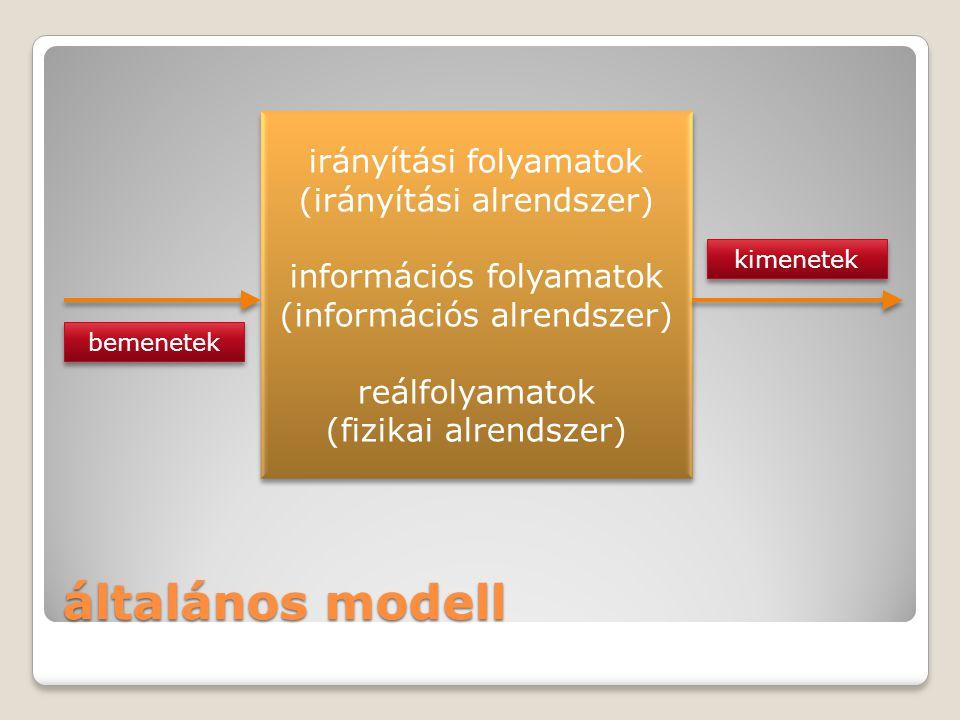 általános modell irányítási folyamatok (irányítási alrendszer)