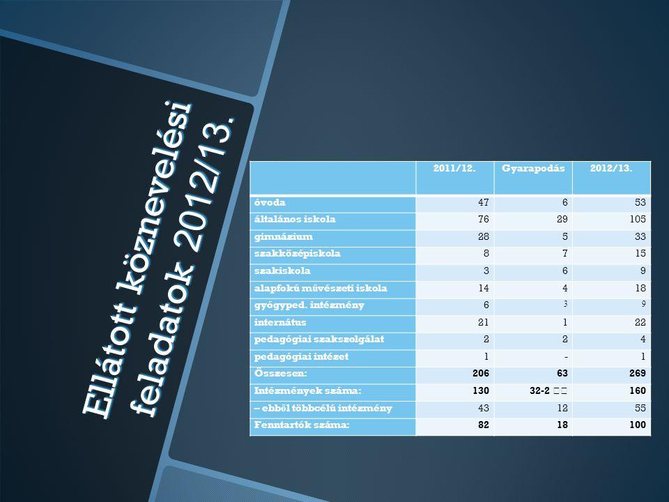 Ellátott köznevelési feladatok 2012/13.