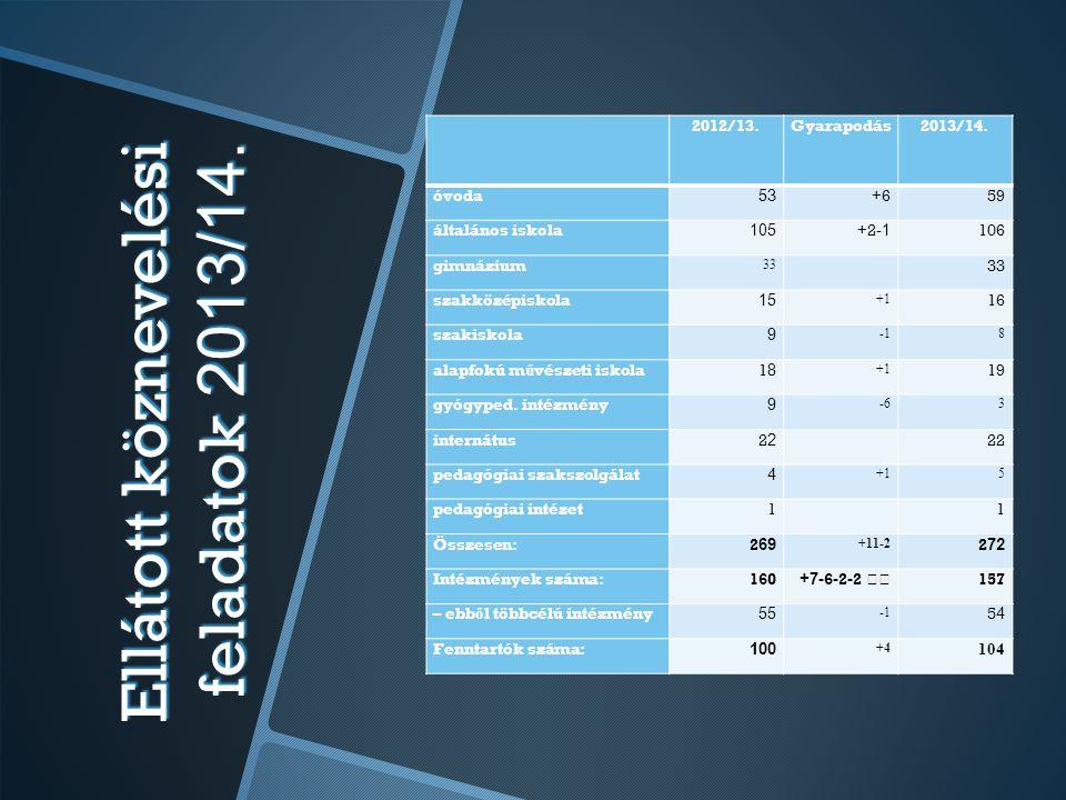 Ellátott köznevelési feladatok 2013/14.