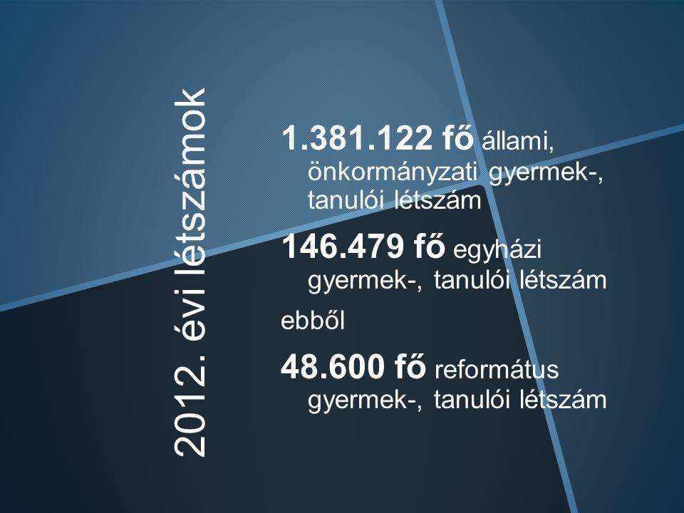 1.381.122 fő állami, önkormányzati gyermek-, tanulói létszám