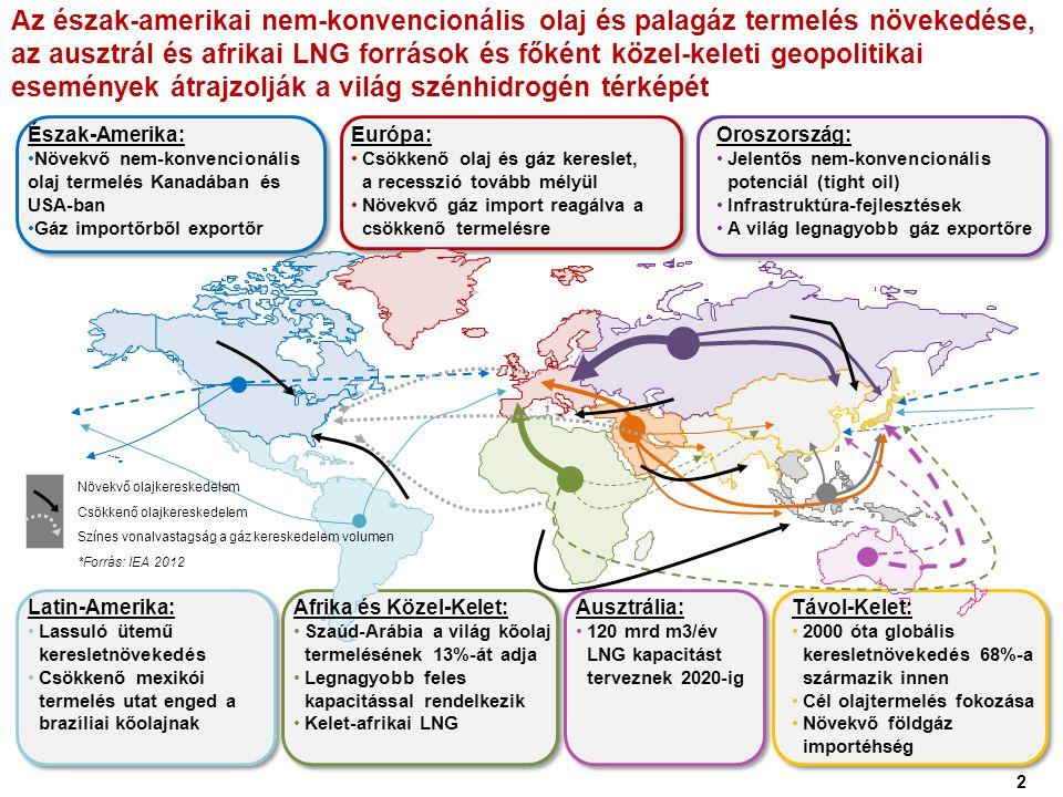 Az észak-amerikai nem-konvencionális olaj és palagáz termelés növekedése,