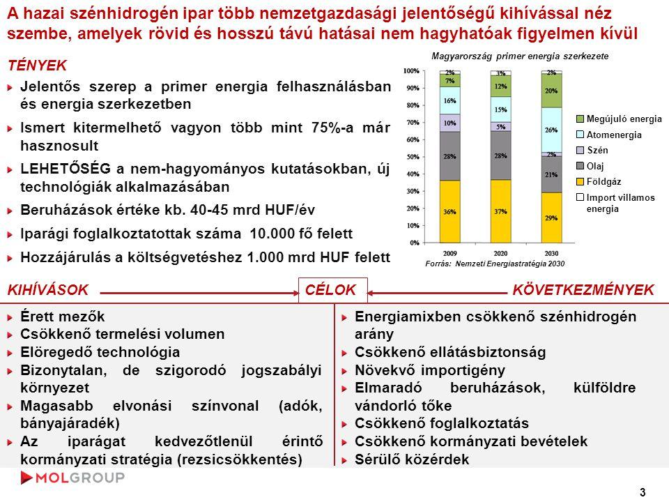 Magyarország primer energia szerkezete