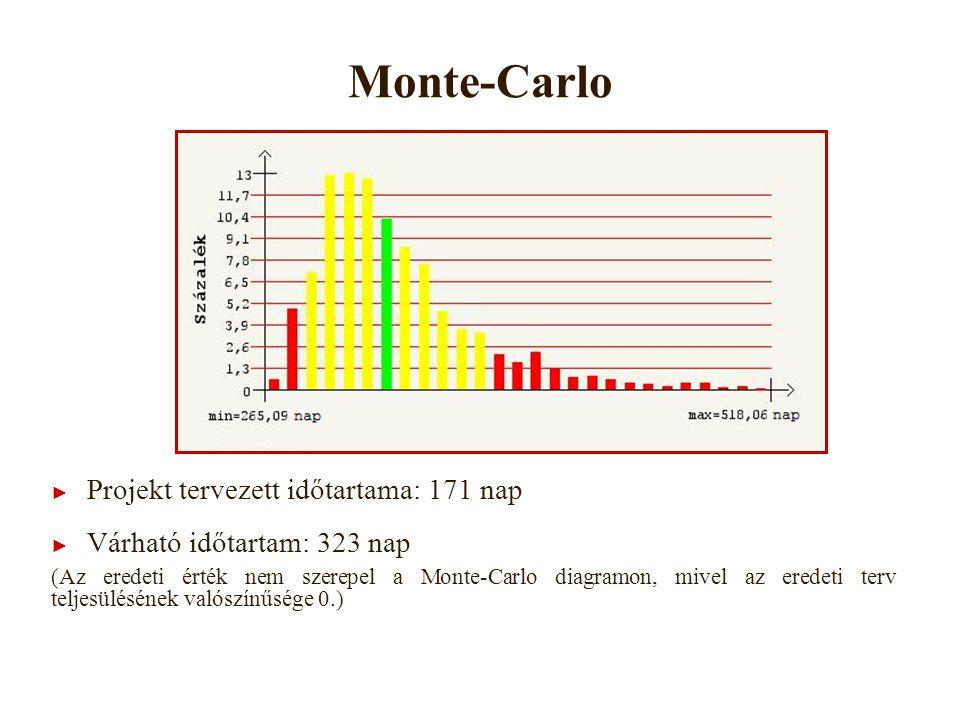 Monte-Carlo Projekt tervezett időtartama: 171 nap
