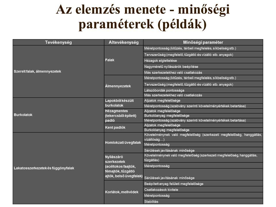Az elemzés menete - minőségi paraméterek (példák)