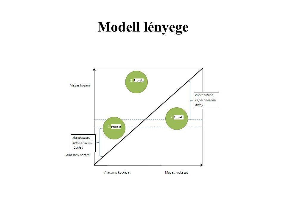 Modell lényege