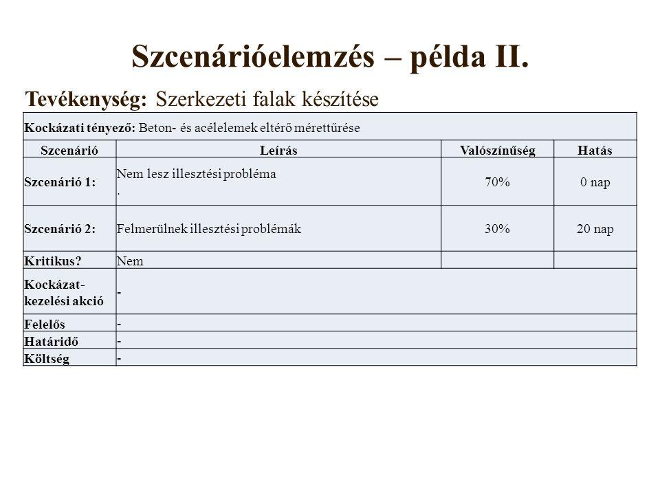 Szcenárióelemzés – példa II.
