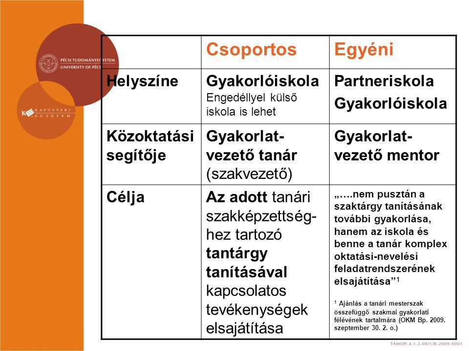 Csoportos Egyéni Helyszíne