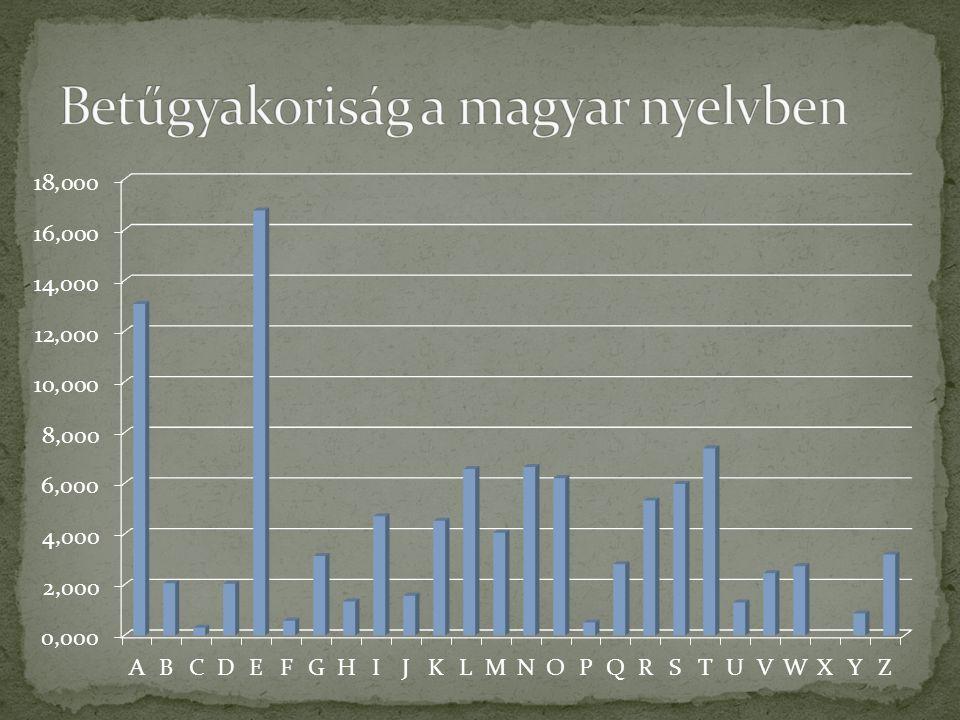Betűgyakoriság a magyar nyelvben