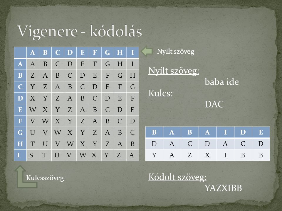 Vigenere - kódolás Nyílt szöveg: baba ide Kulcs: DAC Kódolt szöveg: