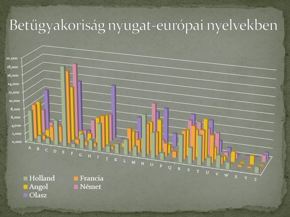 Betűgyakoriság nyugat-európai nyelvekben