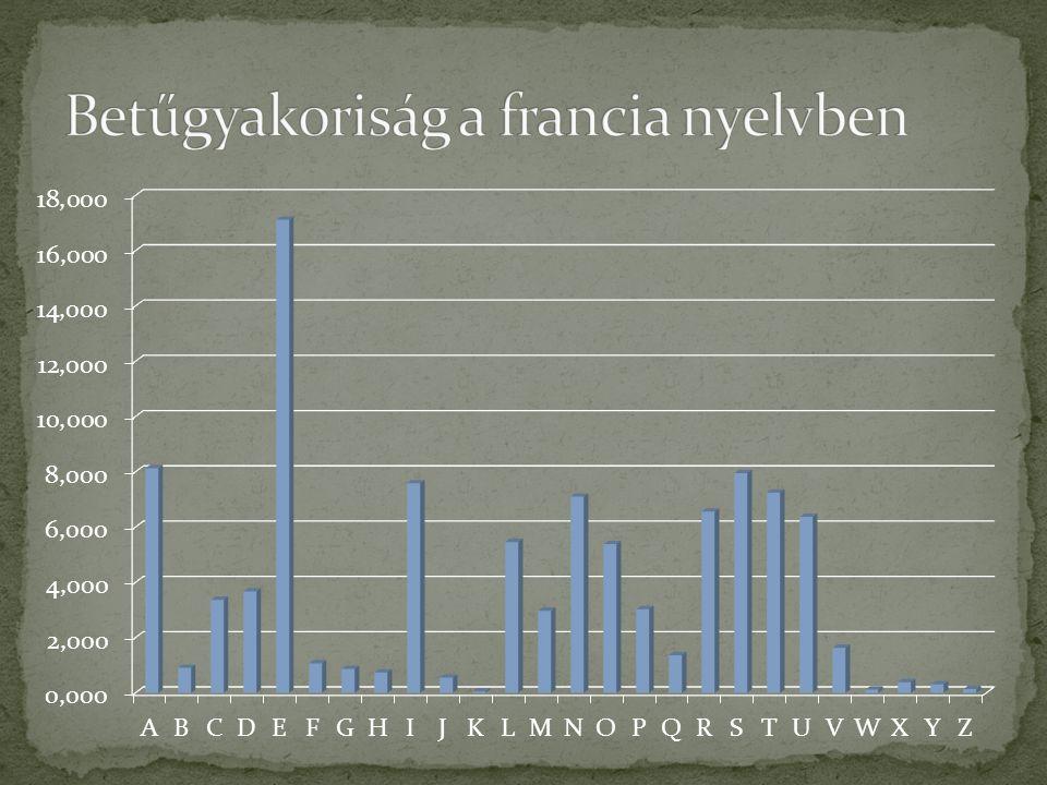 Betűgyakoriság a francia nyelvben