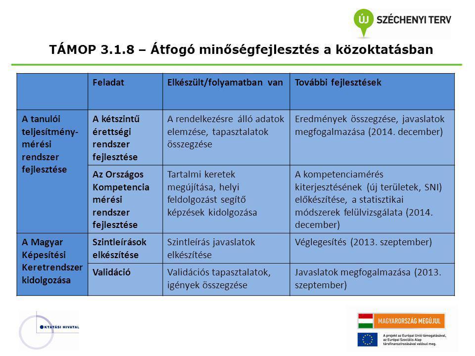 TÁMOP 3.1.8 – Átfogó minőségfejlesztés a közoktatásban