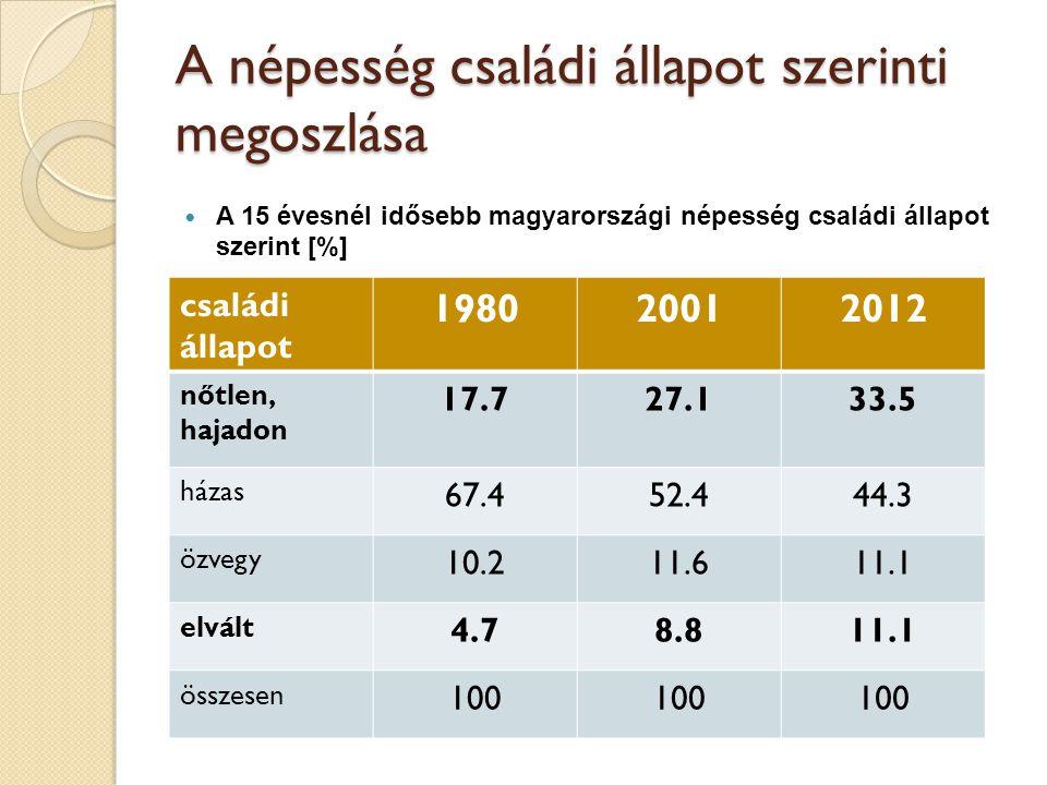 A népesség családi állapot szerinti megoszlása