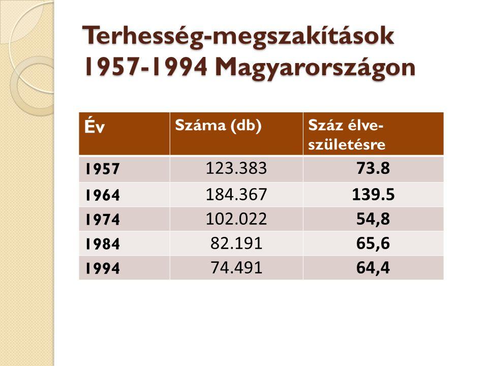 Terhesség-megszakítások 1957-1994 Magyarországon