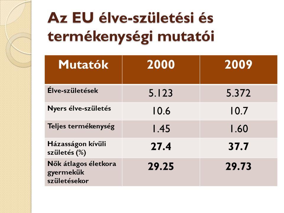 Az EU élve-születési és termékenységi mutatói