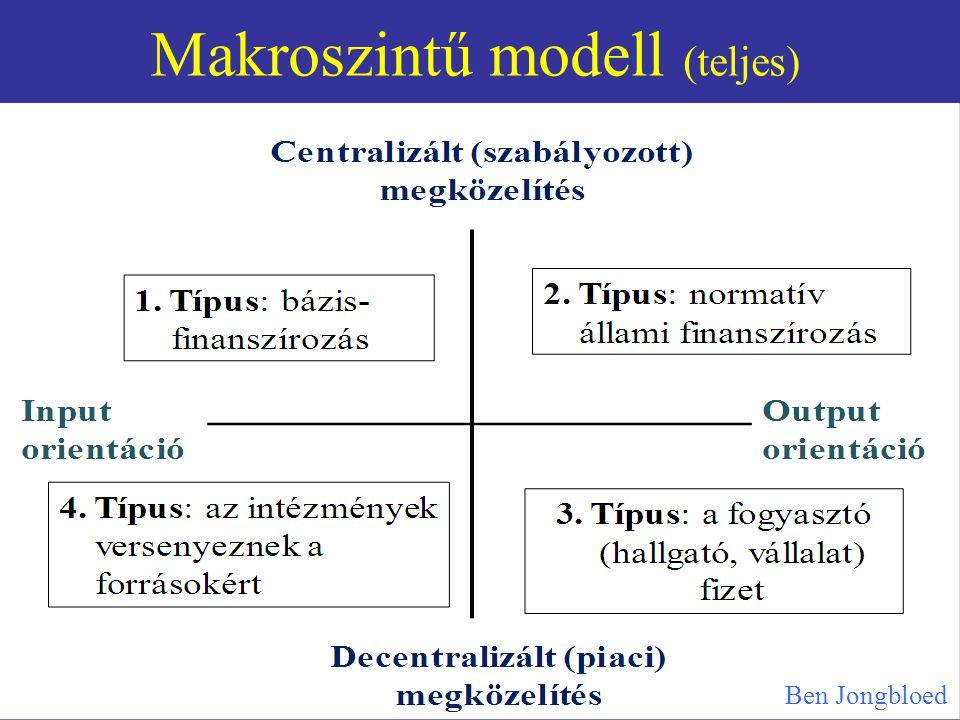 Makroszintű modell (teljes)