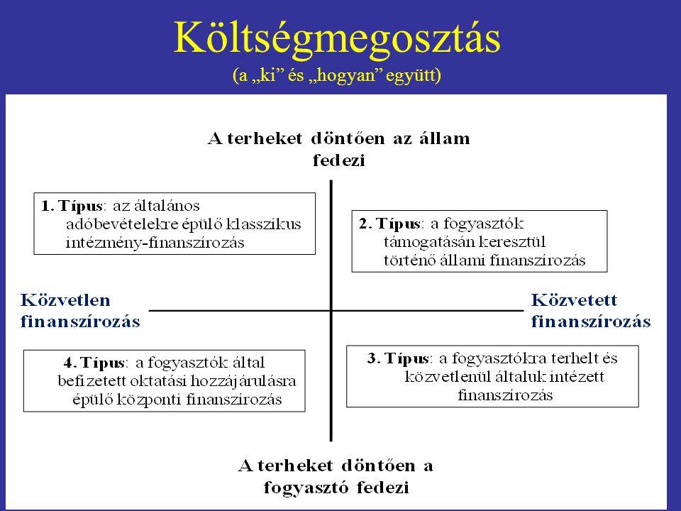 """Költségmegosztás (a """"ki és """"hogyan együtt)"""