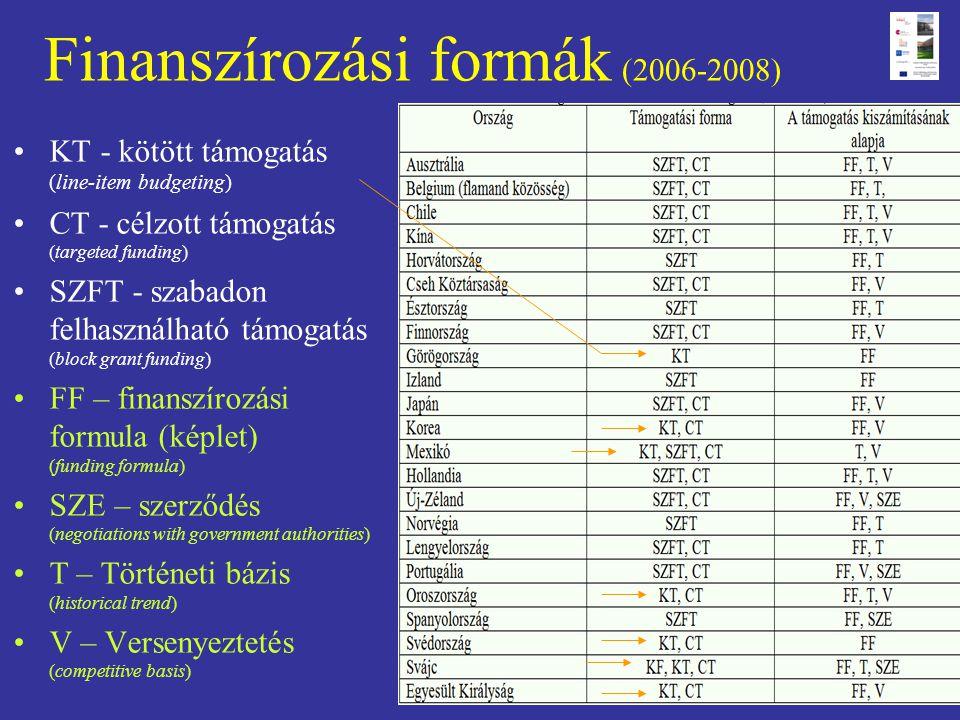 Finanszírozási formák (2006-2008)