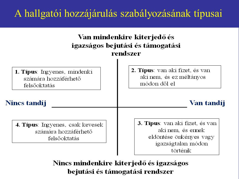 A hallgatói hozzájárulás szabályozásának típusai