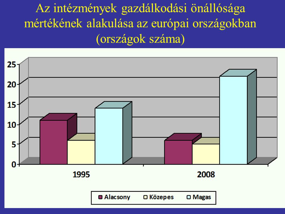Az intézmények gazdálkodási önállósága mértékének alakulása az európai országokban (országok száma)