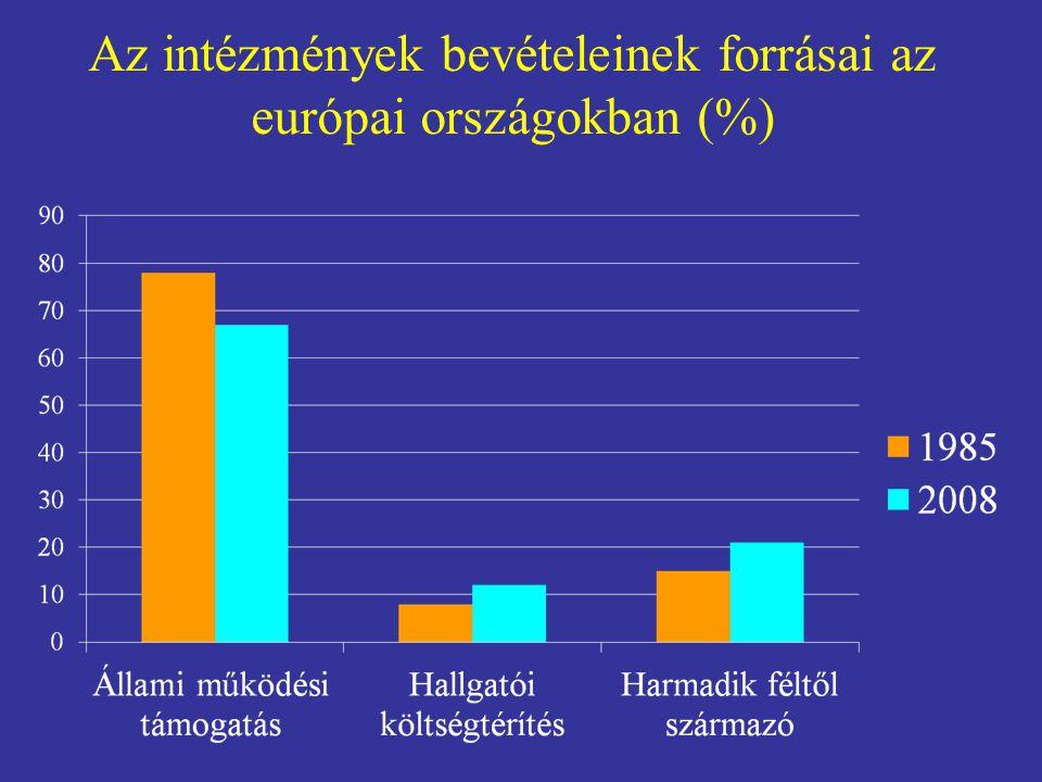 Az intézmények bevételeinek forrásai az európai országokban (%)