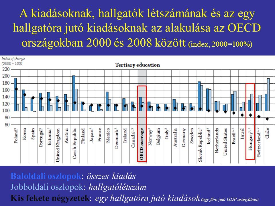 A kiadásoknak, hallgatók létszámának és az egy hallgatóra jutó kiadásoknak az alakulása az OECD országokban 2000 és 2008 között (index, 2000=100%)
