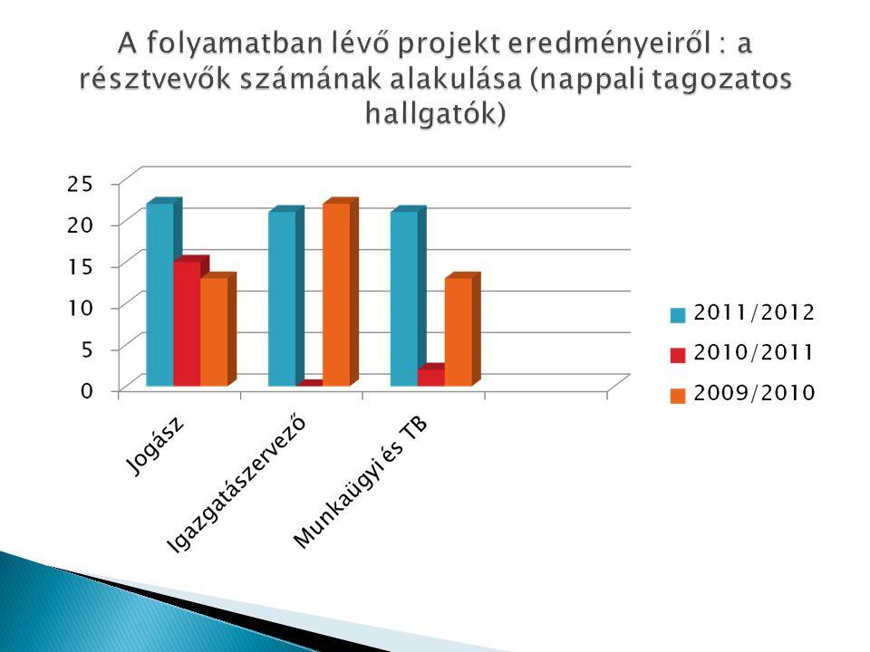 A folyamatban lévő projekt eredményeiről : a résztvevők számának alakulása (nappali tagozatos hallgatók)